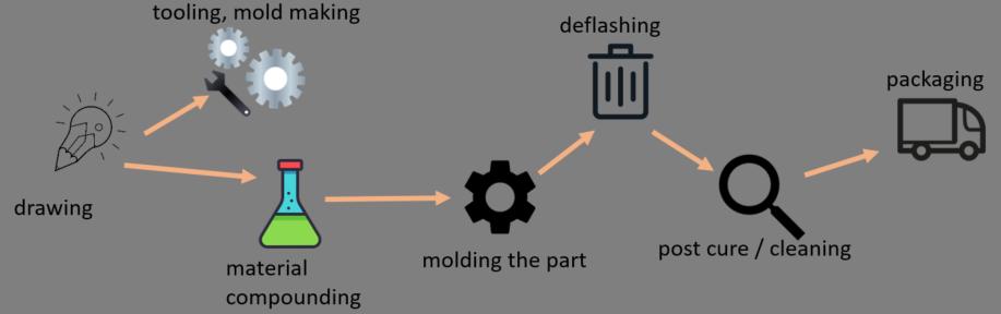 Molding Process Flow - Laminar Industries: Custom Polymer